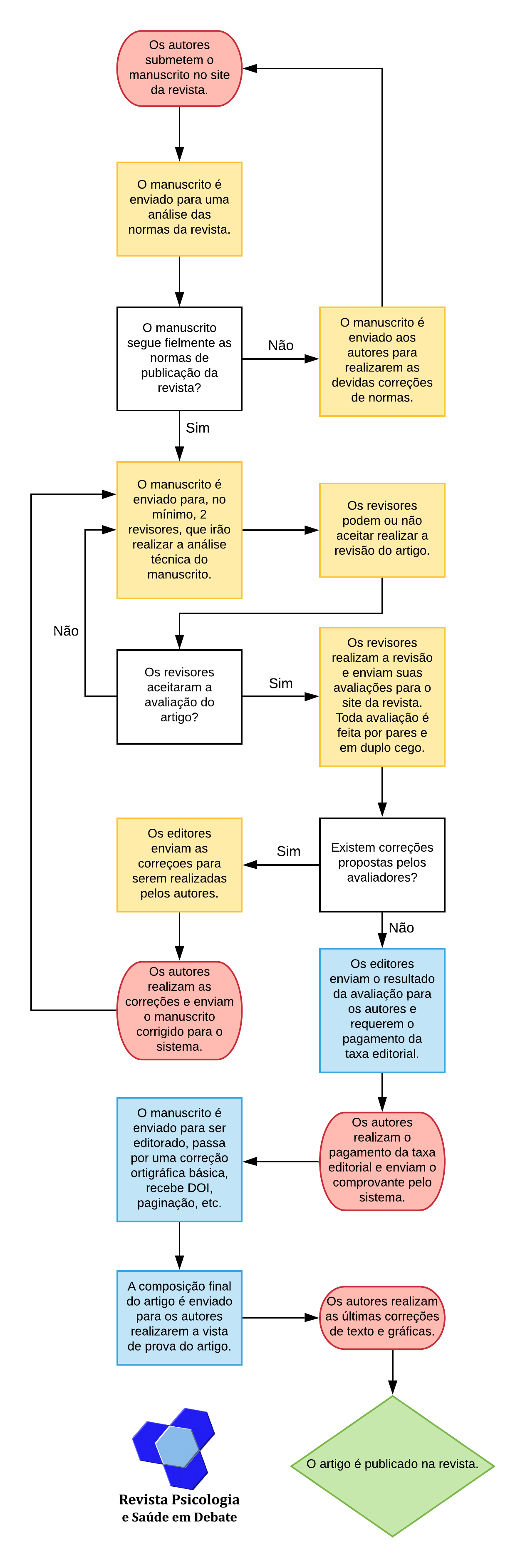 Fluxograma de publicação
